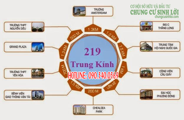 Vị trí kết nối - Chung cư 219 Trung Kính quận Cầu Giấy