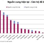 Thị trường Bất động sản Hà Nội sắp bị tấn công bởi gần 30000 căn hộ chung cư