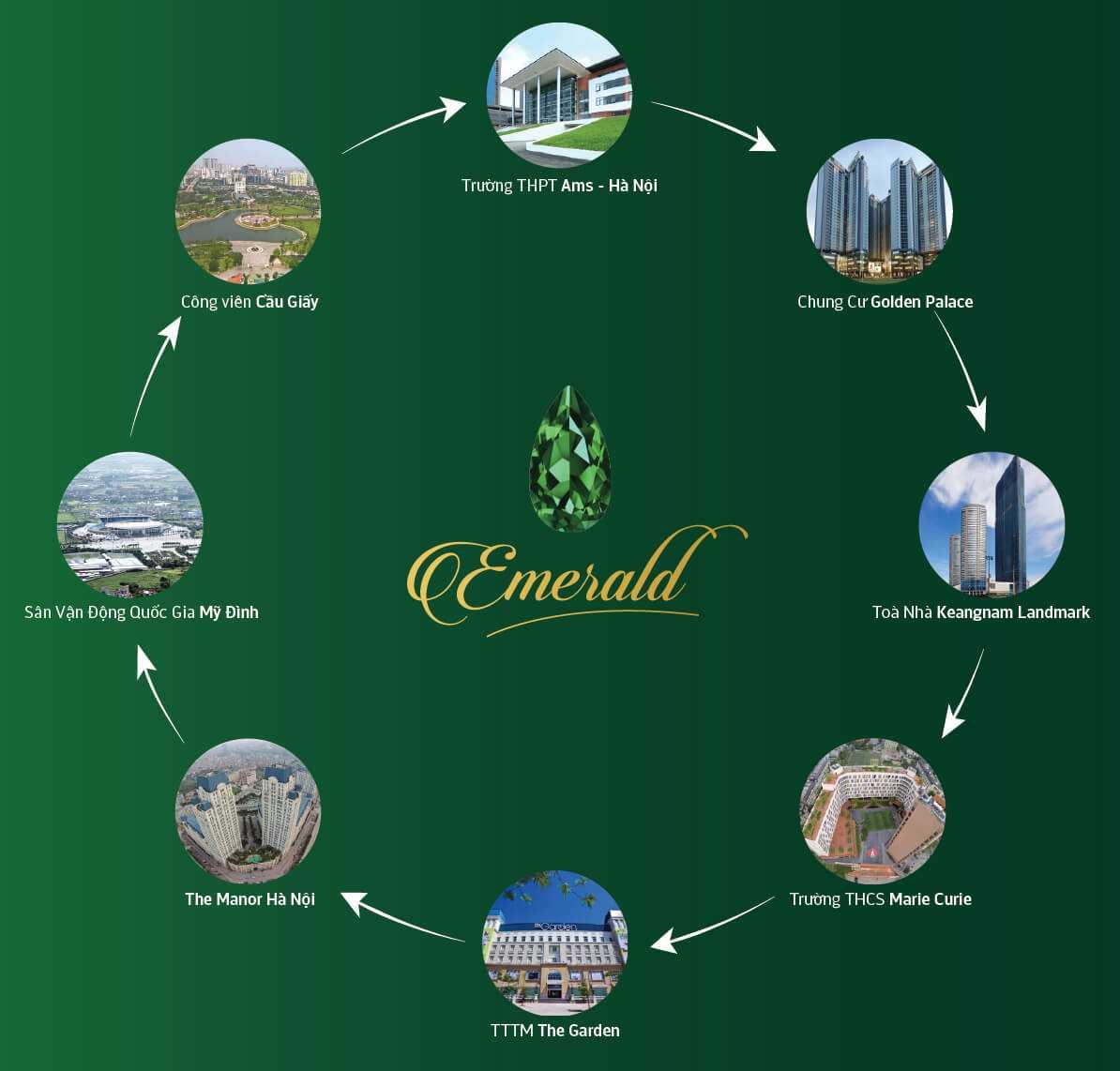 Kết nối tiện ích chung cư The Emerald Mỹ Đình
